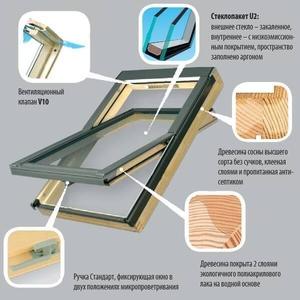 Окна на крышу Roto по оптовой цене доставка